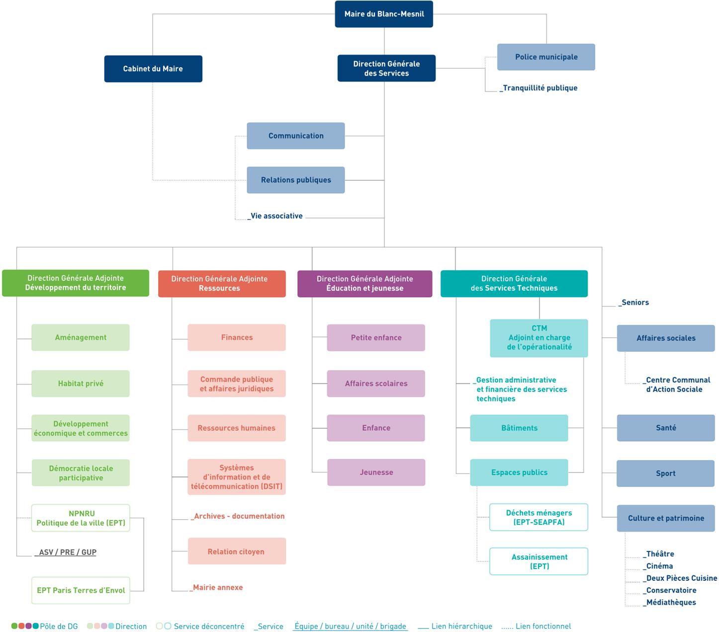 Organigramme des services municipaux (PDF - Décembre 2017)